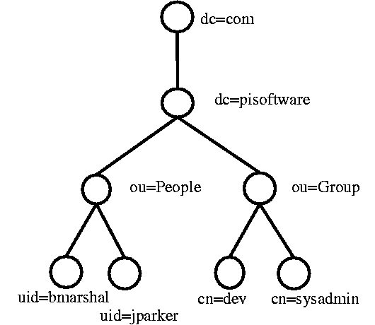 LDAP Tutorial